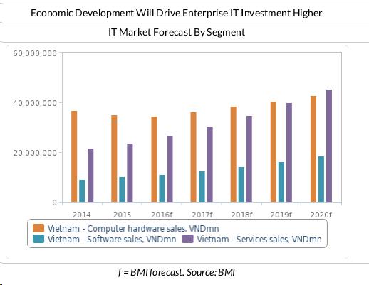 vietnam software outsourcing market 2