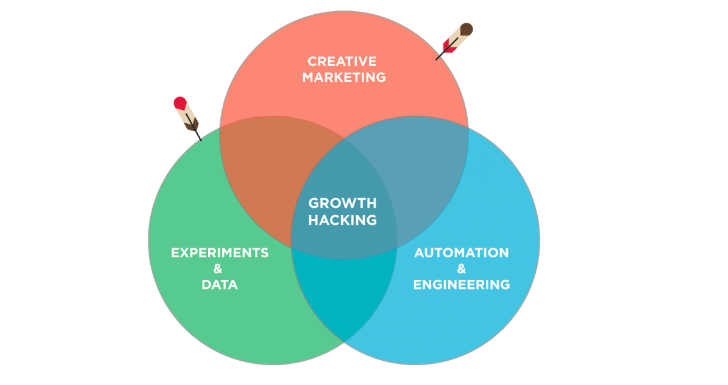inapps-growth-hack-model