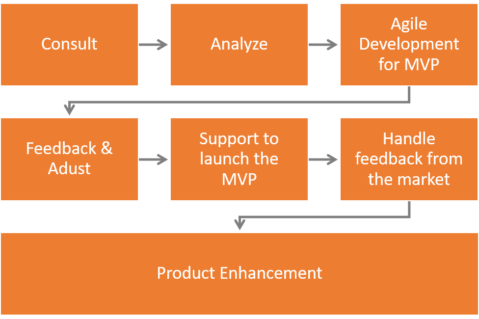 inapps software development growth hack model