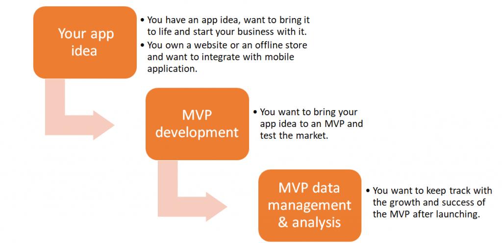 inapps technology app development journey