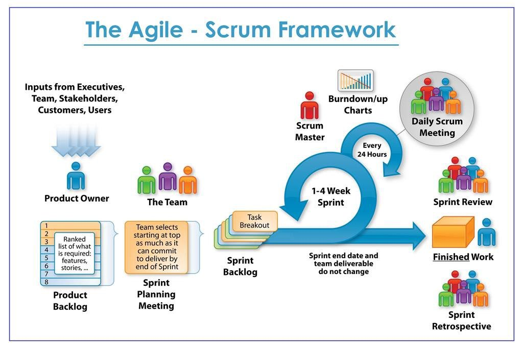 inapps technology agile scrum methodology