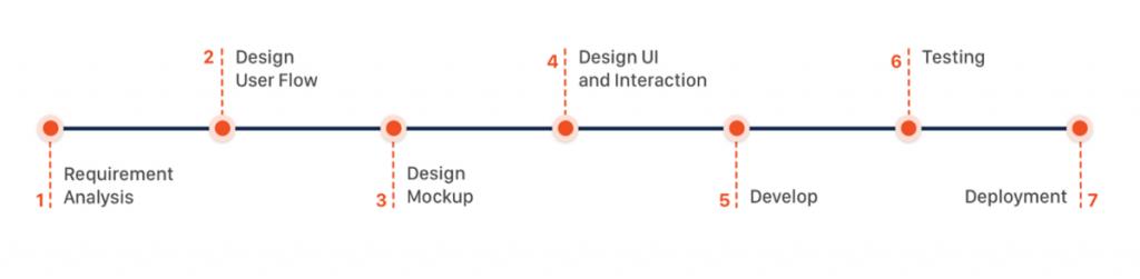 inapps custom mobile application development process