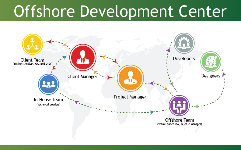offshore-development-center