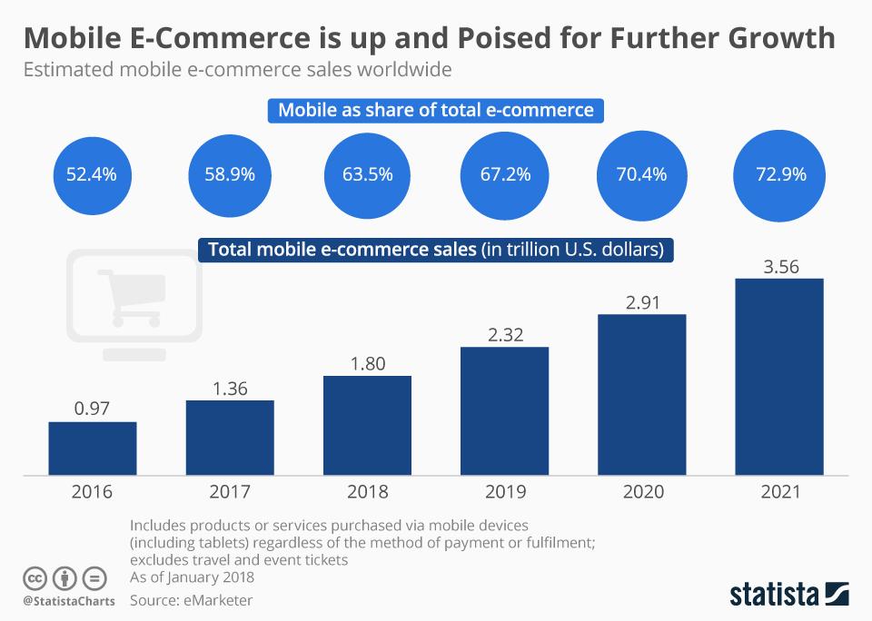 e-commerce-app-development