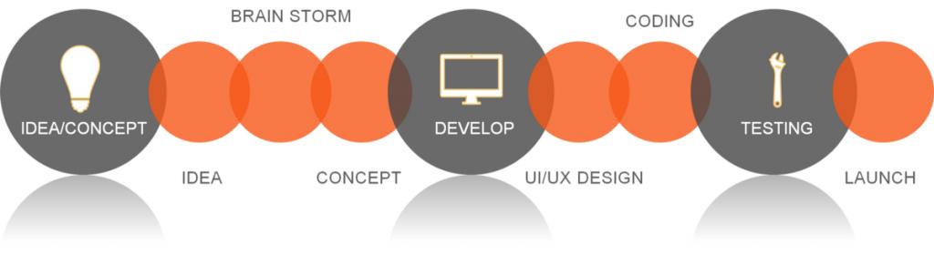 Inapps technology MVP development