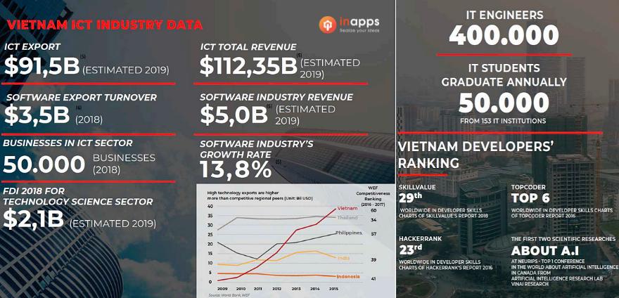 Vietnam-ict-data